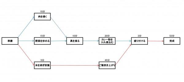 クリティカル・パス(カレー作り)